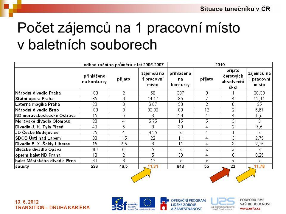 Situace tanečníků v ČR 13. 6. 2012 TRANSITION – DRUHÁ KARIÉRA Počet zájemců na 1 pracovní místo v baletních souborech