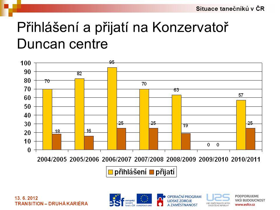 Situace tanečníků v ČR 13. 6. 2012 TRANSITION – DRUHÁ KARIÉRA Přihlášení a přijatí na Konzervatoř Duncan centre