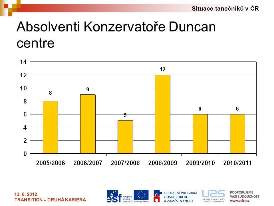 Situace tanečníků v ČR 13. 6. 2012 TRANSITION – DRUHÁ KARIÉRA Absolventi Konzervatoře Duncan centre
