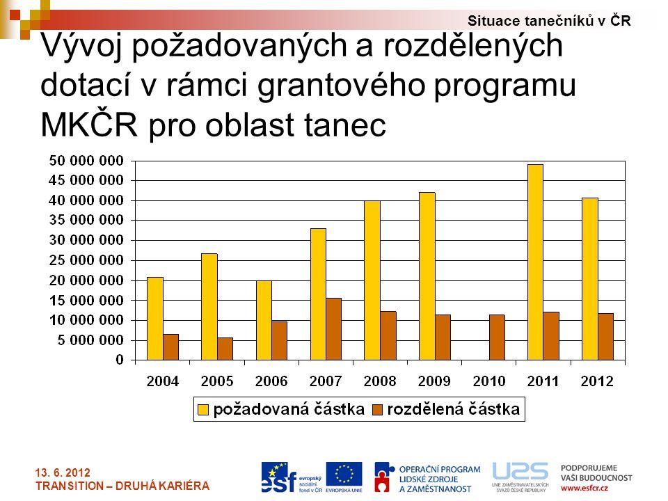Situace tanečníků v ČR 13. 6. 2012 TRANSITION – DRUHÁ KARIÉRA Vývoj požadovaných a rozdělených dotací v rámci grantového programu MKČR pro oblast tane