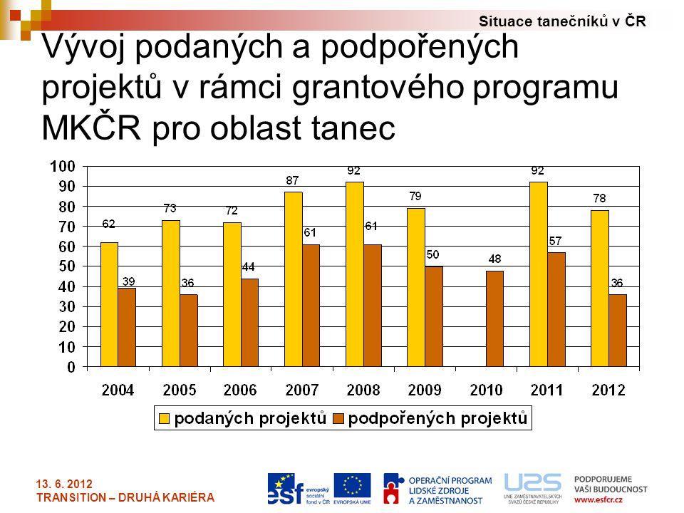 Situace tanečníků v ČR 13. 6. 2012 TRANSITION – DRUHÁ KARIÉRA Vývoj podaných a podpořených projektů v rámci grantového programu MKČR pro oblast tanec
