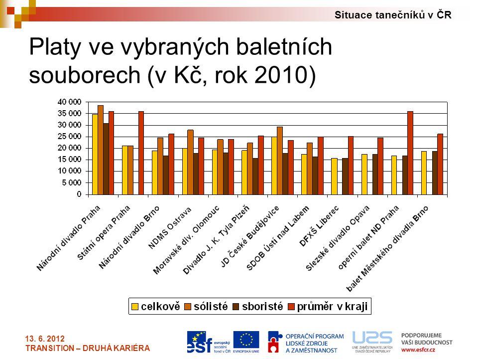 Situace tanečníků v ČR 13. 6. 2012 TRANSITION – DRUHÁ KARIÉRA Platy ve vybraných baletních souborech (v Kč, rok 2010)