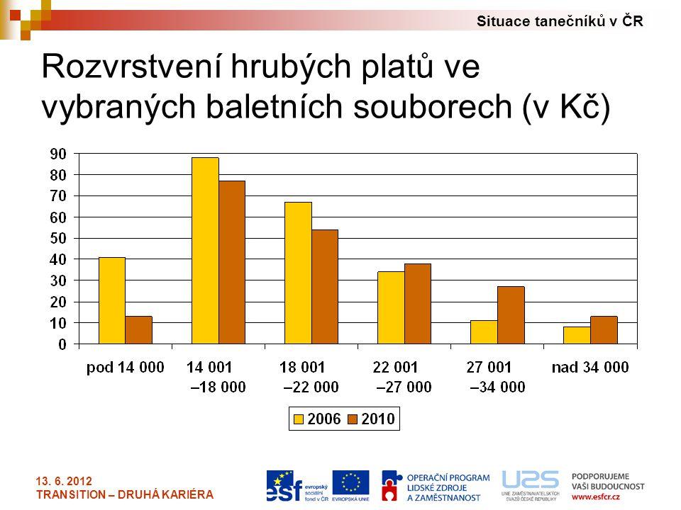 Situace tanečníků v ČR 13. 6. 2012 TRANSITION – DRUHÁ KARIÉRA Rozvrstvení hrubých platů ve vybraných baletních souborech (v Kč)