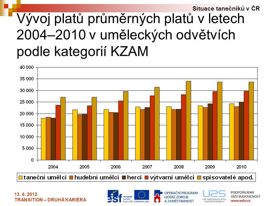 Situace tanečníků v ČR 13. 6. 2012 TRANSITION – DRUHÁ KARIÉRA Vývoj platů průměrných platů v letech 2004–2010 v uměleckých odvětvích podle kategorií K