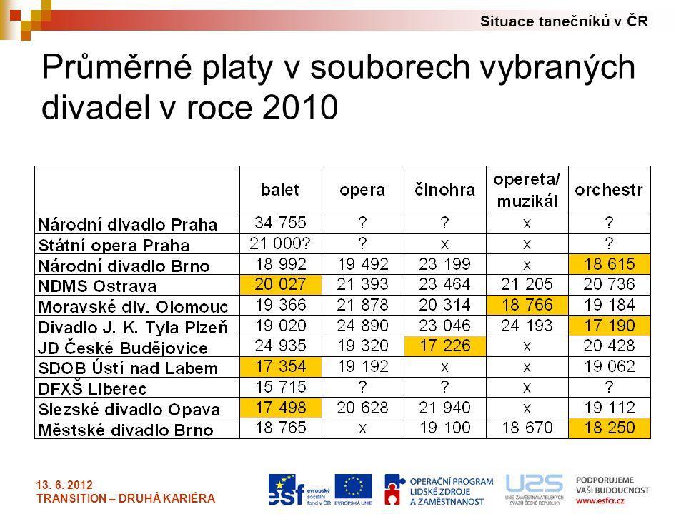 Situace tanečníků v ČR 13. 6. 2012 TRANSITION – DRUHÁ KARIÉRA Průměrné platy v souborech vybraných divadel v roce 2010