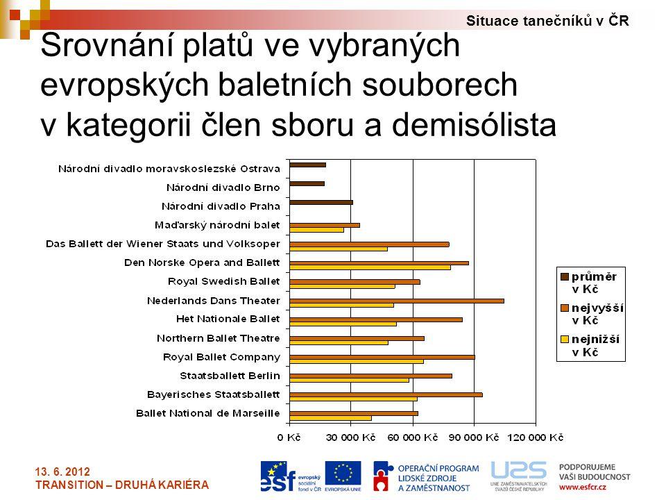 Situace tanečníků v ČR 13. 6. 2012 TRANSITION – DRUHÁ KARIÉRA Srovnání platů ve vybraných evropských baletních souborech v kategorii člen sboru a demi
