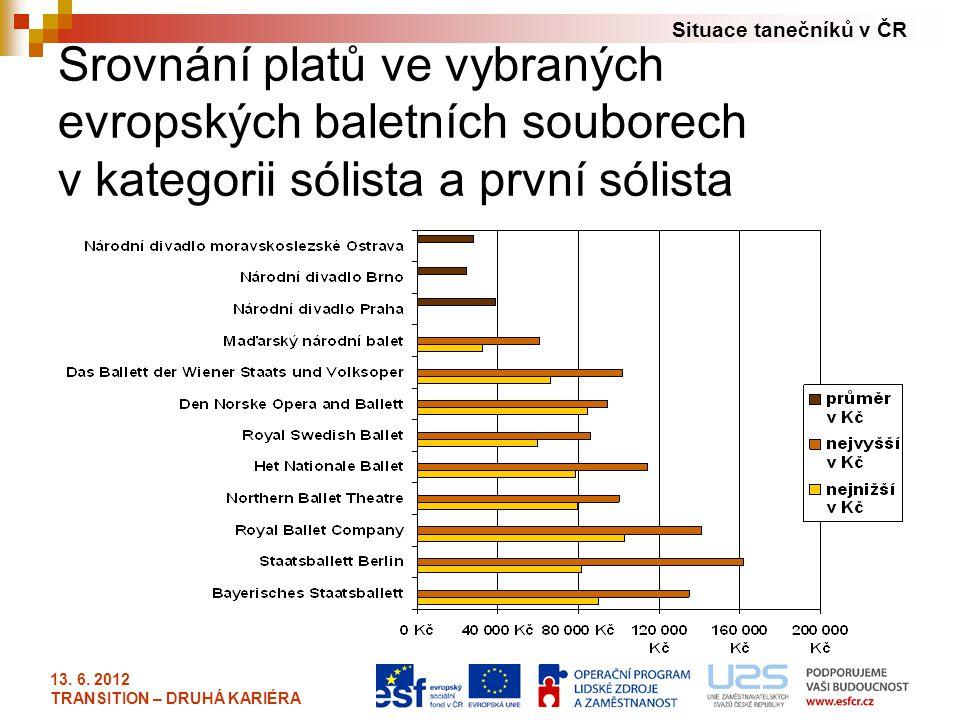 Situace tanečníků v ČR 13. 6. 2012 TRANSITION – DRUHÁ KARIÉRA Srovnání platů ve vybraných evropských baletních souborech v kategorii sólista a první s
