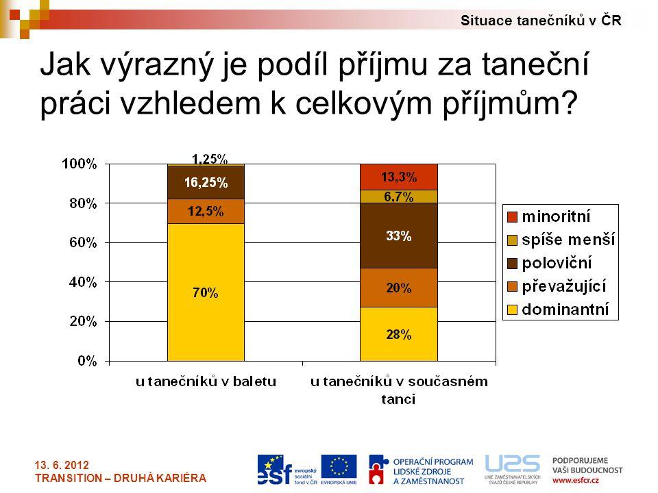 Situace tanečníků v ČR 13. 6. 2012 TRANSITION – DRUHÁ KARIÉRA Jak výrazný je podíl příjmu za taneční práci vzhledem k celkovým příjmům?
