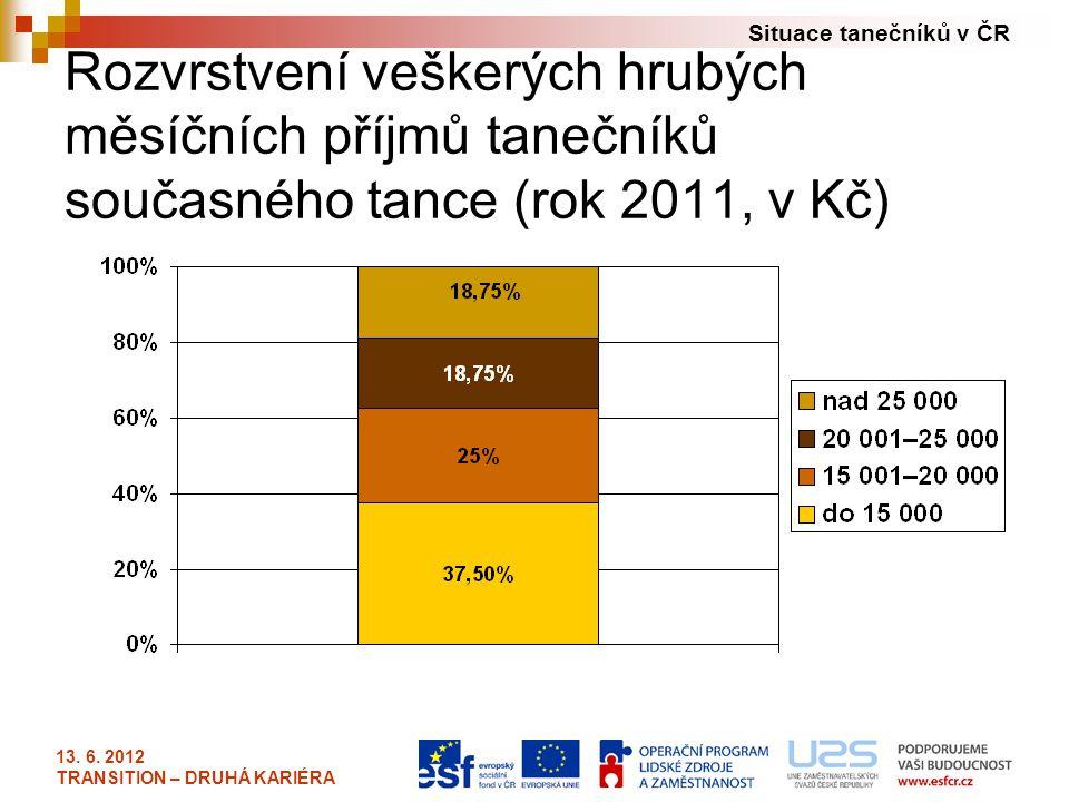 Situace tanečníků v ČR 13. 6. 2012 TRANSITION – DRUHÁ KARIÉRA Rozvrstvení veškerých hrubých měsíčních příjmů tanečníků současného tance (rok 2011, v K