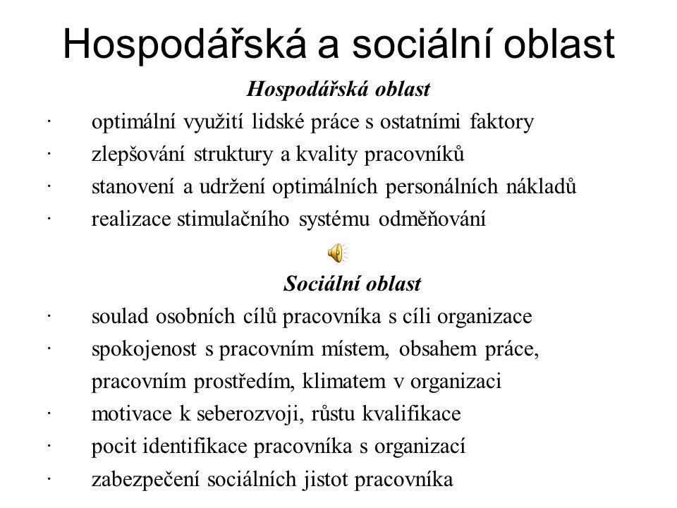 Hospodářská a sociální oblast Hospodářská oblast · optimální využití lidské práce s ostatními faktory · zlepšování struktury a kvality pracovníků · stanovení a udržení optimálních personálních nákladů · realizace stimulačního systému odměňování Sociální oblast · soulad osobních cílů pracovníka s cíli organizace · spokojenost s pracovním místem, obsahem práce, pracovním prostředím, klimatem v organizaci · motivace k seberozvoji, růstu kvalifikace · pocit identifikace pracovníka s organizací · zabezpečení sociálních jistot pracovníka