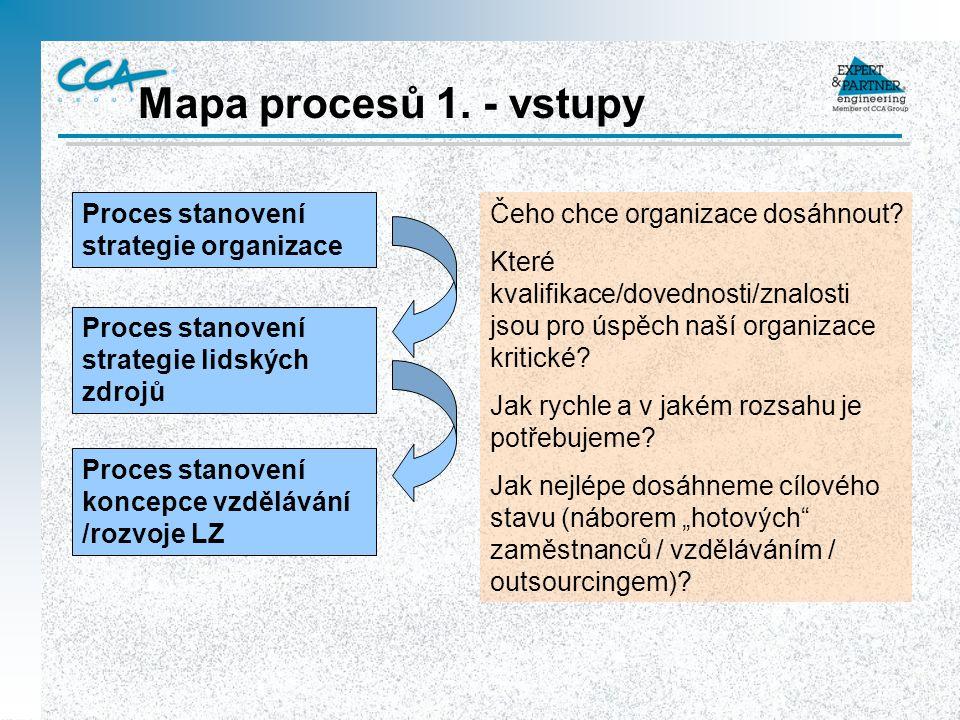 Mapa procesů 1. - vstupy Proces stanovení strategie organizace Proces stanovení strategie lidských zdrojů Proces stanovení koncepce vzdělávání /rozvoj