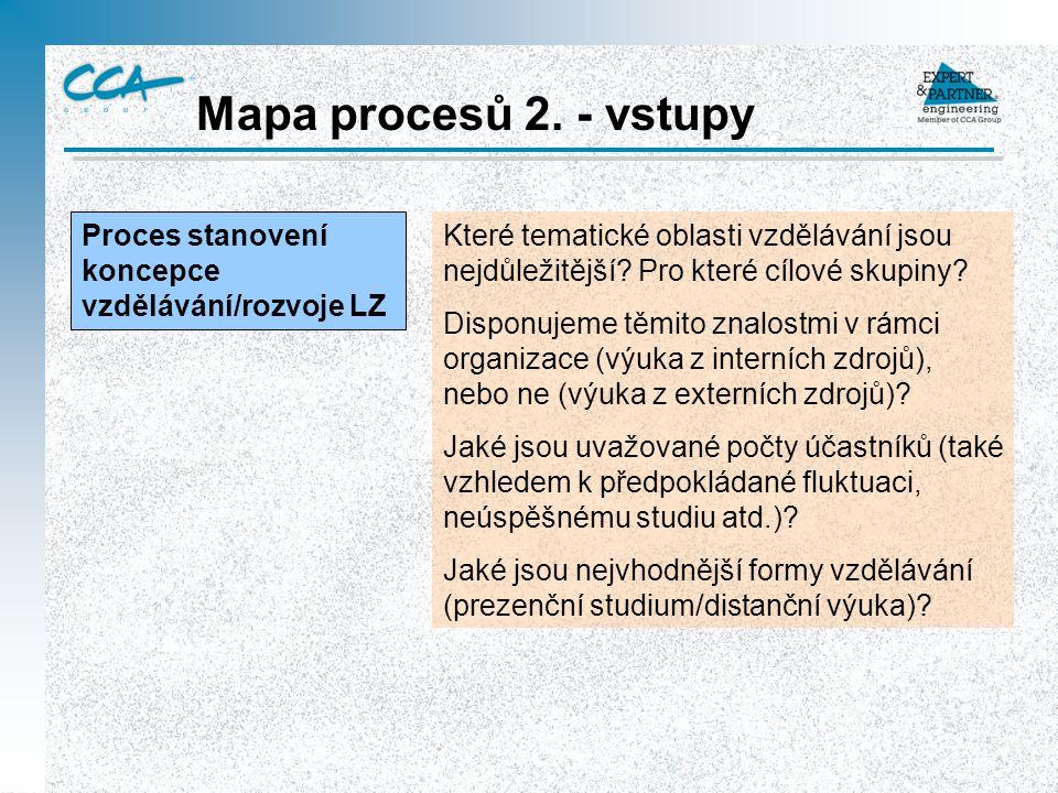Mapa procesů 2. - vstupy Proces stanovení koncepce vzdělávání/rozvoje LZ Které tematické oblasti vzdělávání jsou nejdůležitější? Pro které cílové skup