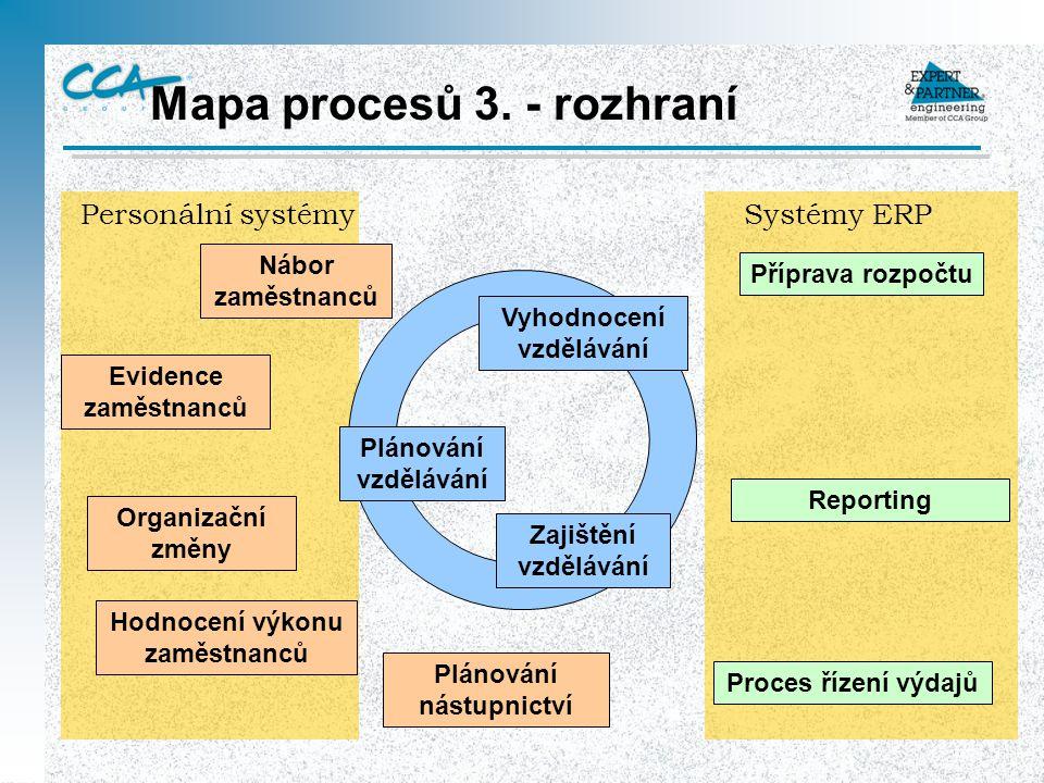 Systémy ERPPersonální systémy Mapa procesů 3. - rozhraní Zajištění vzdělávání Plánování vzdělávání Vyhodnocení vzdělávání Nábor zaměstnanců Hodnocení