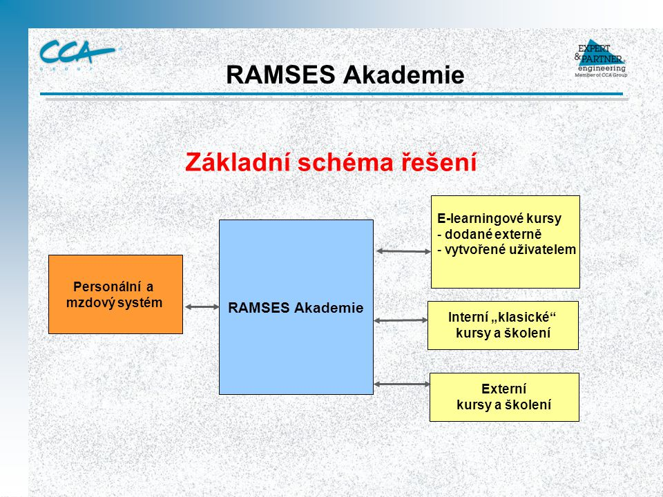 RAMSES Akademie Základní schéma řešení RAMSES Akademie Personální a mzdový systém E-learningové kursy - dodané externě - vytvořené uživatelem Externí
