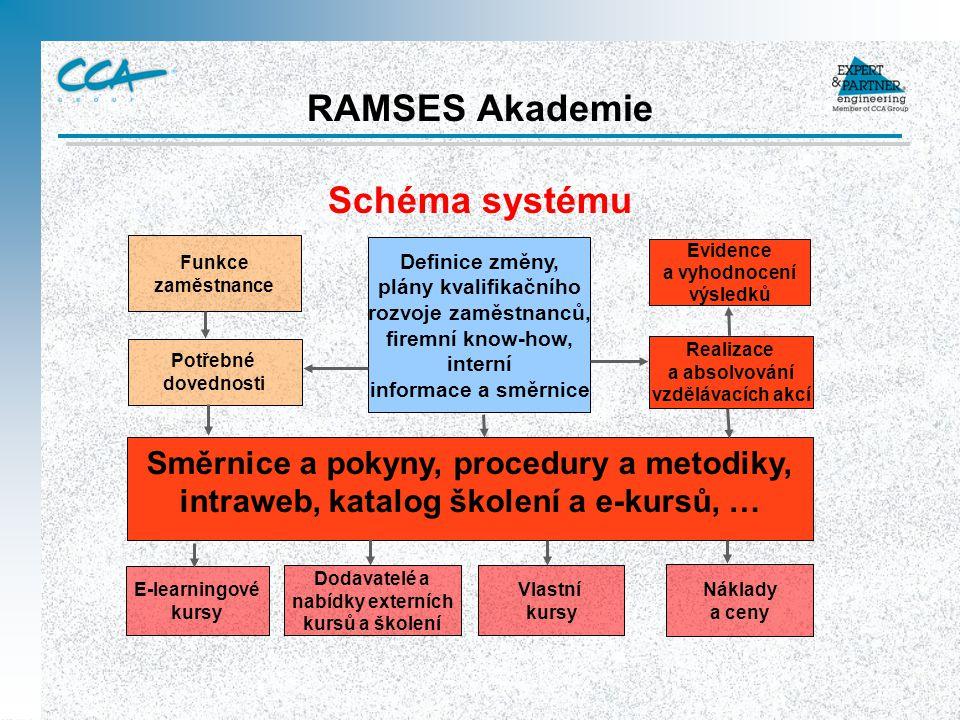 RAMSES Akademie Schéma systému Definice změny, plány kvalifikačního rozvoje zaměstnanců, firemní know-how, interní informace a směrnice Evidence a vyh