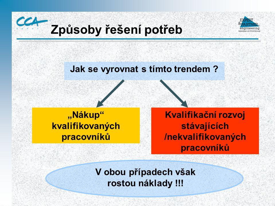 Mapa procesů 1.