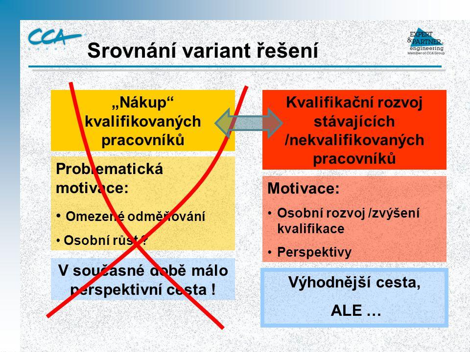 Mapa procesů 2.