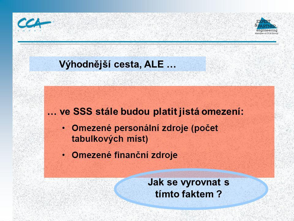 … ve SSS stále budou platit jistá omezení: Omezené personální zdroje (počet tabulkových míst) Omezené finanční zdroje Výhodnější cesta, ALE … Jak se v