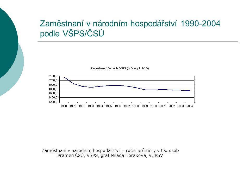 Zaměstnaní v národním hospodářství 1990-2004 podle VŠPS/ČSÚ Zaměstnaní v národním hospodářství = roční průměry v tis. osob Pramen ČSÚ, VŠPS, graf Mila