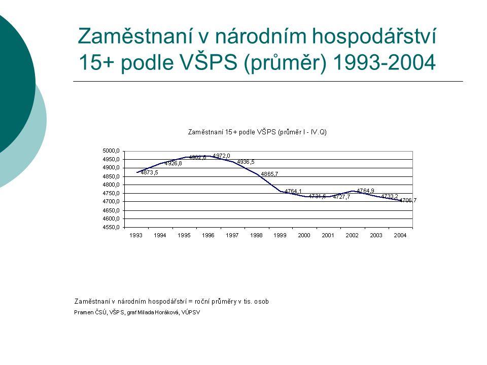 Zaměstnaní v národním hospodářství 15+ podle VŠPS (průměr) 1993-2004