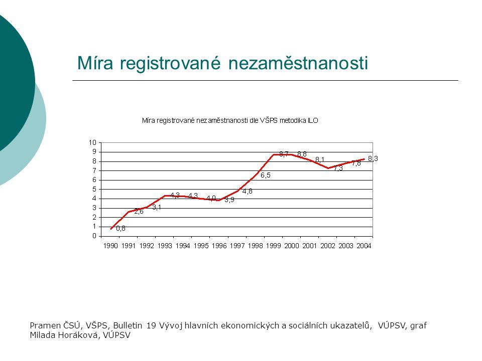 Míra registrované nezaměstnanosti Pramen ČSÚ, VŠPS, Bulletin 19 Vývoj hlavních ekonomických a sociálních ukazatelů, VÚPSV, graf Milada Horáková, VÚPSV