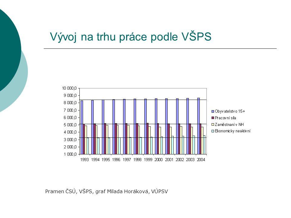 Vývoj na trhu práce podle VŠPS Pramen ČSÚ, VŠPS, graf Milada Horáková, VÚPSV
