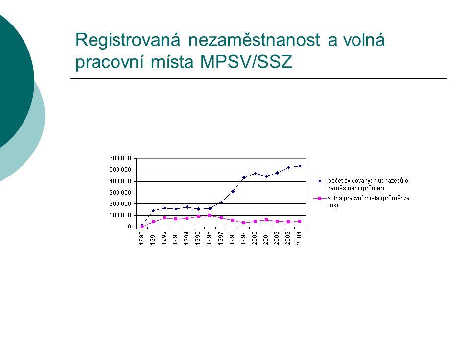 Registrovaná nezaměstnanost a volná pracovní místa MPSV/SSZ