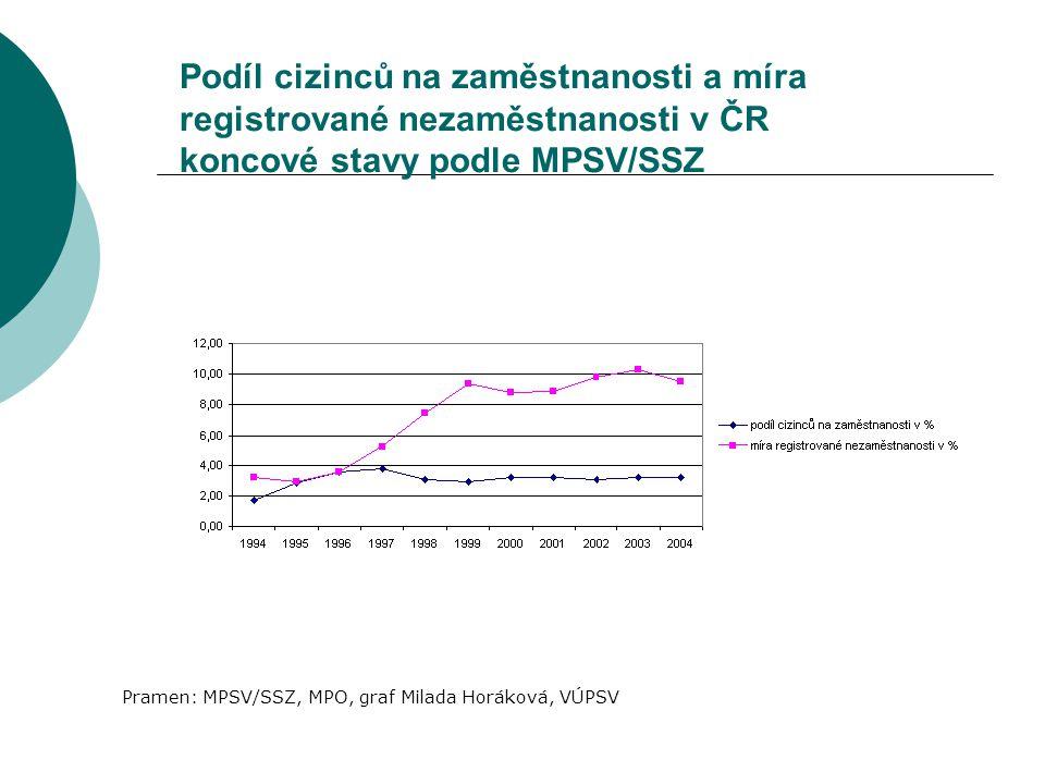 Podíl cizinců na zaměstnanosti a míra registrované nezaměstnanosti v ČR koncové stavy podle MPSV/SSZ Pramen: MPSV/SSZ, MPO, graf Milada Horáková, VÚPS