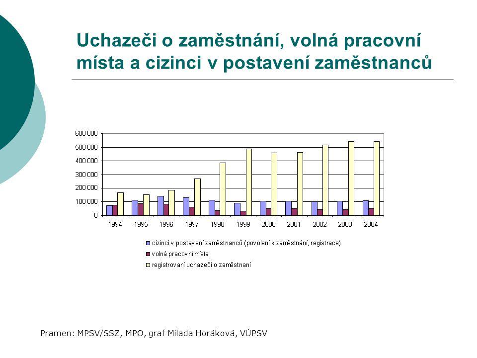 Uchazeči o zaměstnání, volná pracovní místa a cizinci v postavení zaměstnanců Pramen: MPSV/SSZ, MPO, graf Milada Horáková, VÚPSV