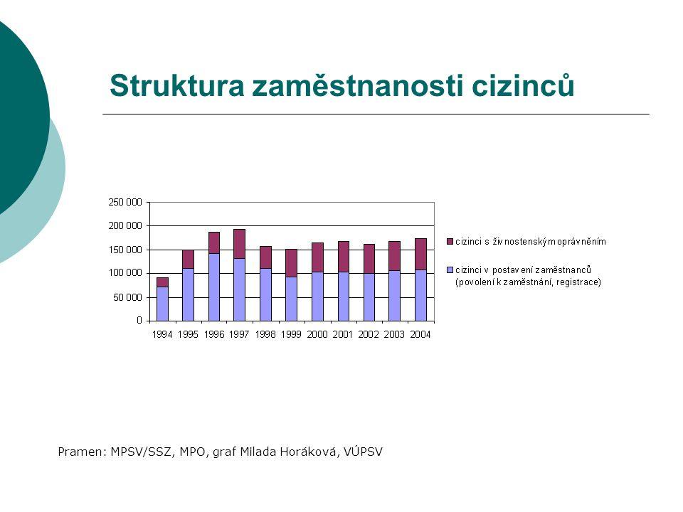 Struktura zaměstnanosti cizinců Pramen: MPSV/SSZ, MPO, graf Milada Horáková, VÚPSV