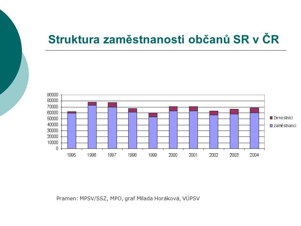 Struktura zaměstnanosti občanů SR v ČR Pramen: MPSV/SSZ, MPO, graf Milada Horáková, VÚPSV