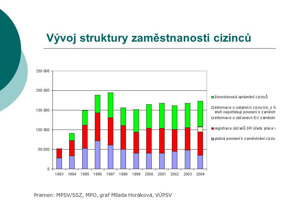Vývoj struktury zaměstnanosti cizinců Pramen: MPSV/SSZ, MPO, graf Milada Horáková, VÚPSV