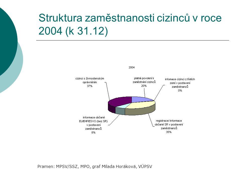 Struktura zaměstnanosti cizinců v roce 2004 (k 31.12) Pramen: MPSV/SSZ, MPO, graf Milada Horáková, VÚPSV