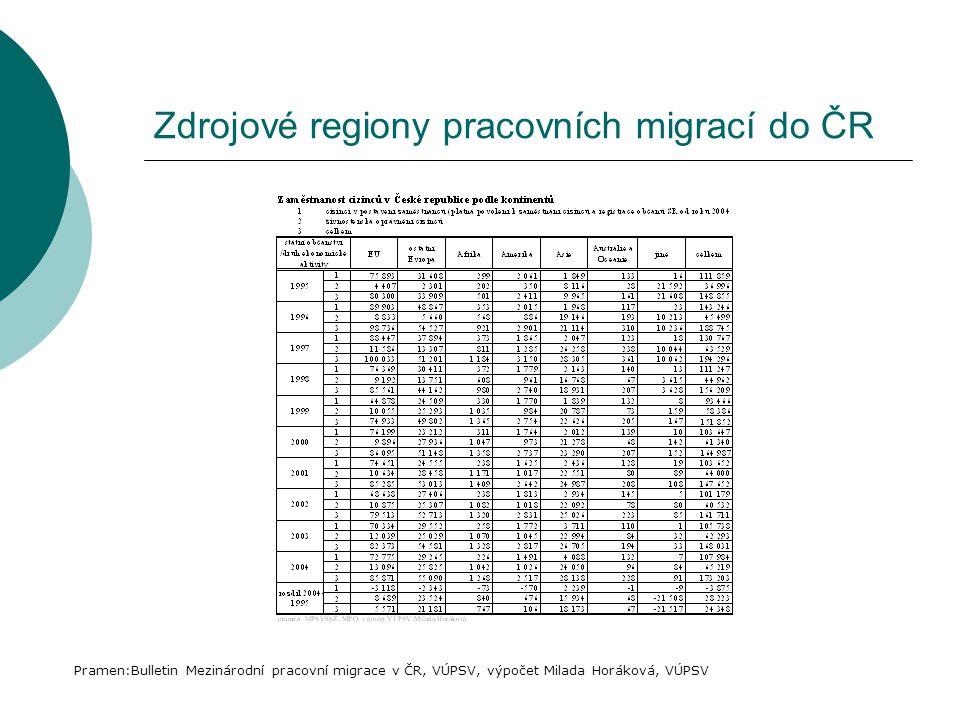 Zdrojové regiony pracovních migrací do ČR Pramen:Bulletin Mezinárodní pracovní migrace v ČR, VÚPSV, výpočet Milada Horáková, VÚPSV
