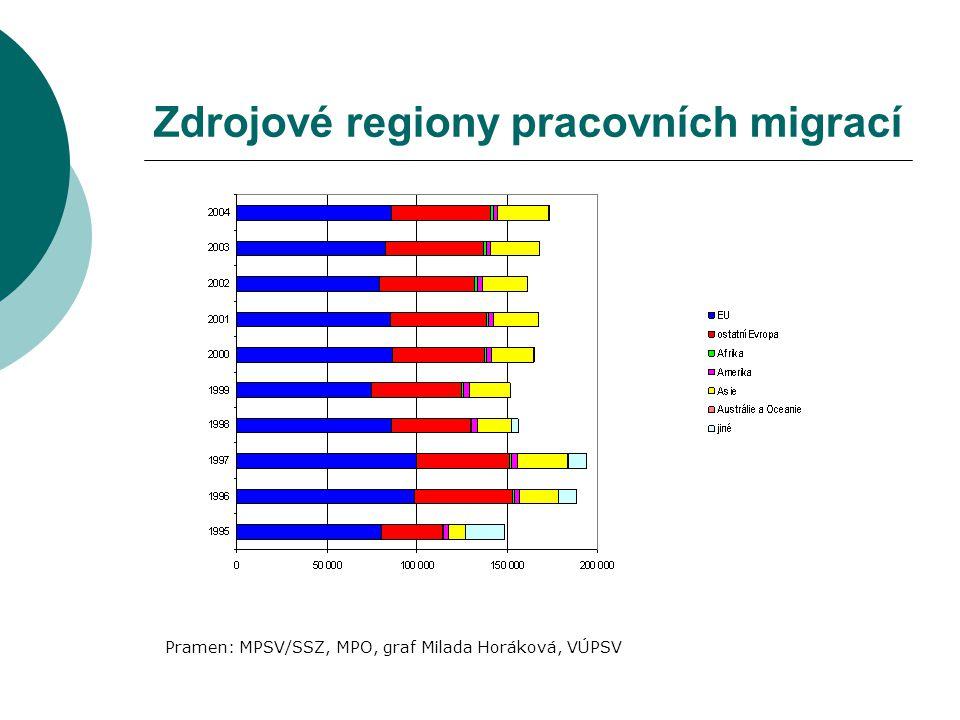 Zdrojové regiony pracovních migrací Pramen: MPSV/SSZ, MPO, graf Milada Horáková, VÚPSV