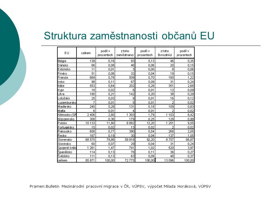 Struktura zaměstnanosti občanů EU Pramen:Bulletin Mezinárodní pracovní migrace v ČR, VÚPSV, výpočet Milada Horáková, VÚPSV