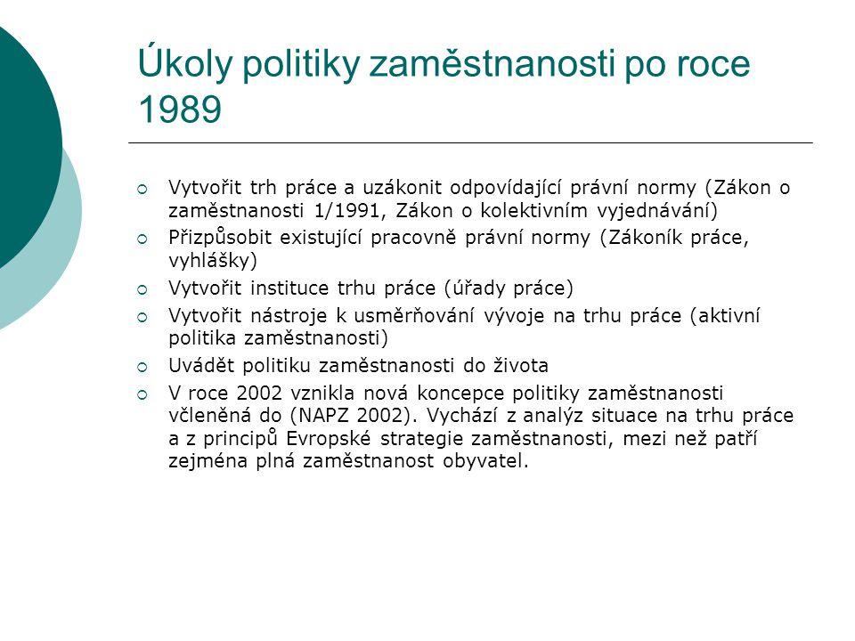 Úkoly politiky zaměstnanosti po roce 1989  Vytvořit trh práce a uzákonit odpovídající právní normy (Zákon o zaměstnanosti 1/1991, Zákon o kolektivním