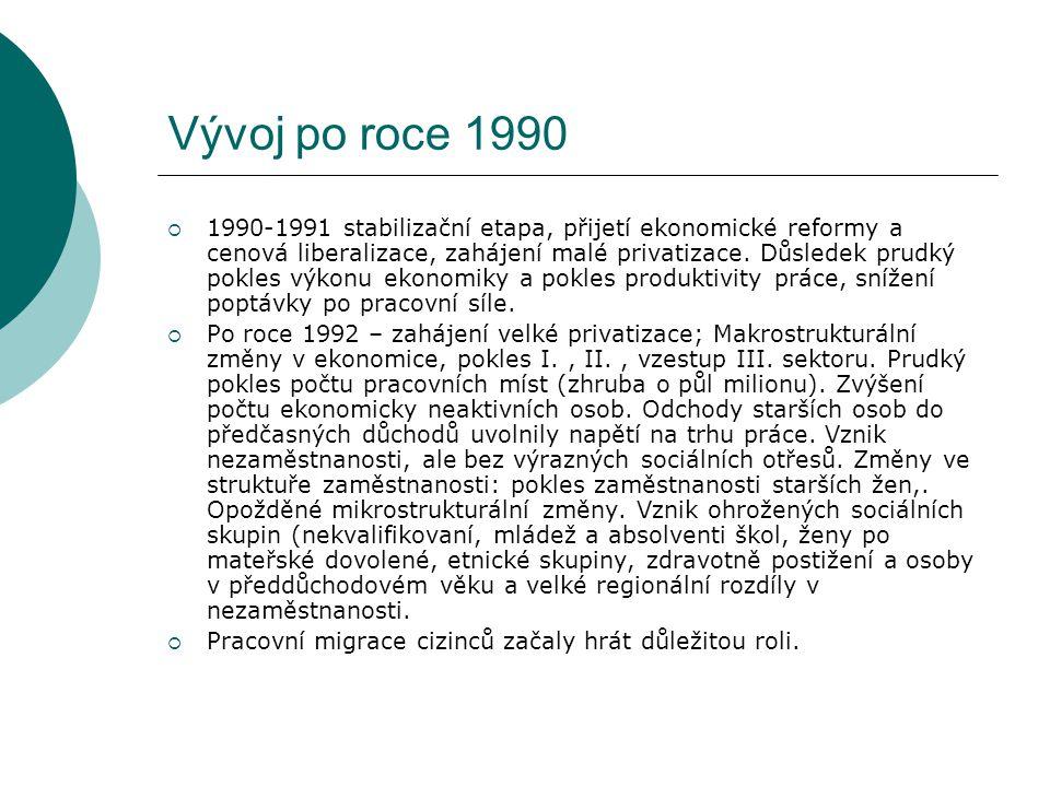 Vývoj po roce 1990  1990-1991 stabilizační etapa, přijetí ekonomické reformy a cenová liberalizace, zahájení malé privatizace. Důsledek prudký pokles