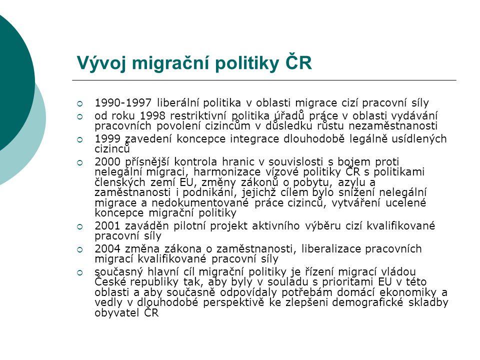 Vývoj migrační politiky ČR  1990-1997 liberální politika v oblasti migrace cizí pracovní síly  od roku 1998 restriktivní politika úřadů práce v obla