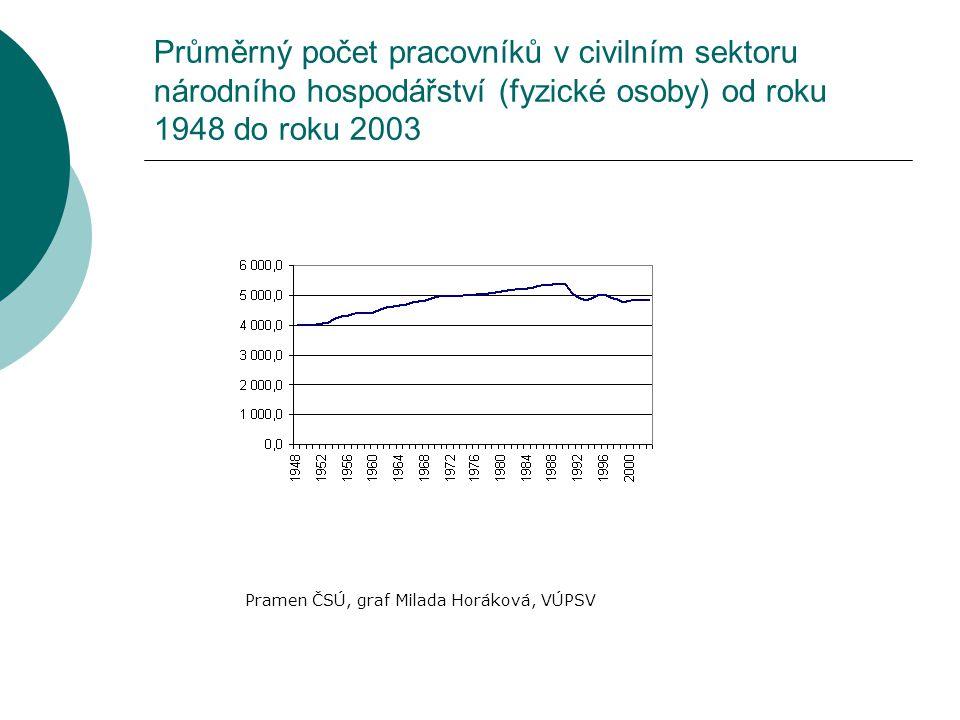 Průměrný počet pracovníků v civilním sektoru národního hospodářství (fyzické osoby) od roku 1948 do roku 2003 Pramen ČSÚ, graf Milada Horáková, VÚPSV