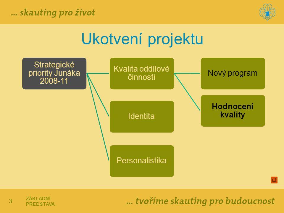 3 Ukotvení projektu Strategické priority Junáka 2008-11 Kvalita oddílové činnosti Nový program Hodnocení kvality IdentitaPersonalistika ZÁKLADNÍ PŘEDS