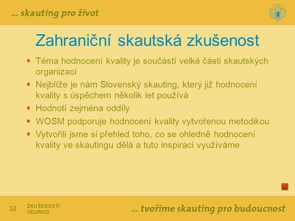 32 Zahraniční skautská zkušenost  Téma hodnocení kvality je součástí velké části skautských organizací  Nejblíže je nám Slovenský skauting, který ji