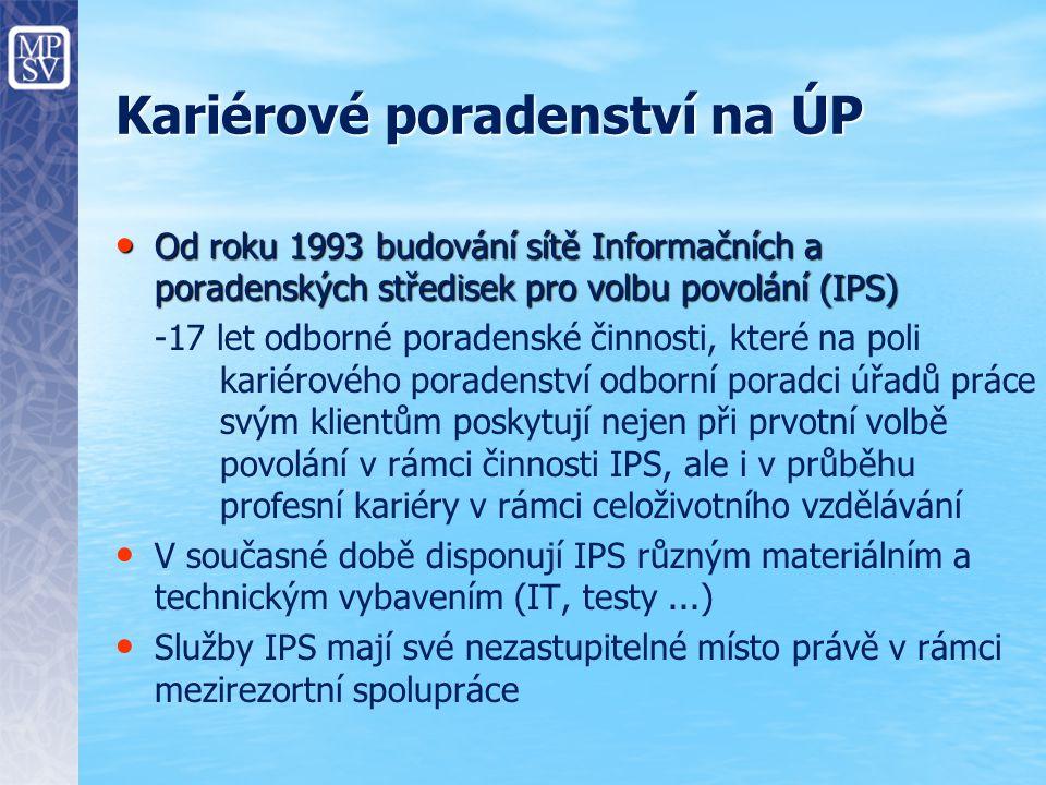 Kariérové poradenství na ÚP Od roku 1993 budování sítě Informačních a poradenských středisek pro volbu povolání (IPS) Od roku 1993 budování sítě Informačních a poradenských středisek pro volbu povolání (IPS) -17 let odborné poradenské činnosti, které na poli kariérového poradenství odborní poradci úřadů práce svým klientům poskytují nejen při prvotní volbě povolání v rámci činnosti IPS, ale i v průběhu profesní kariéry v rámci celoživotního vzdělávání V současné době disponují IPS různým materiálním a technickým vybavením (IT, testy...) Služby IPS mají své nezastupitelné místo právě v rámci mezirezortní spolupráce
