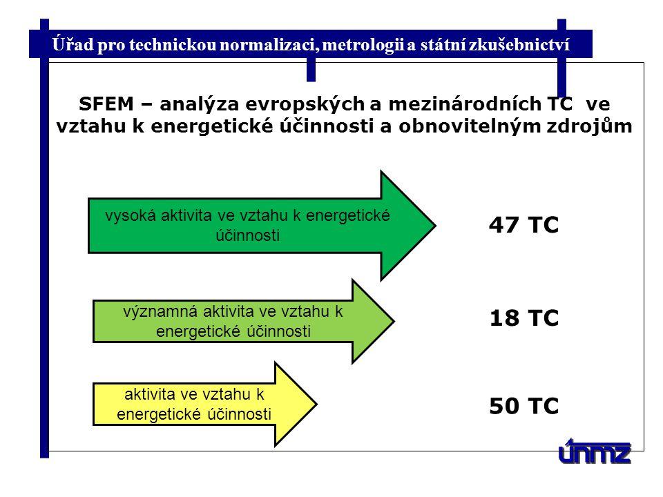 Úřad pro technickou normalizaci, metrologii a státní zkušebnictví SFEM – analýza evropských a mezinárodních TC ve vztahu k energetické účinnosti a obnovitelným zdrojům vysoká aktivita ve vztahu k energetické účinnosti aktivita ve vztahu k energetické účinnosti významná aktivita ve vztahu k energetické účinnosti 47 TC 18 TC 50 TC