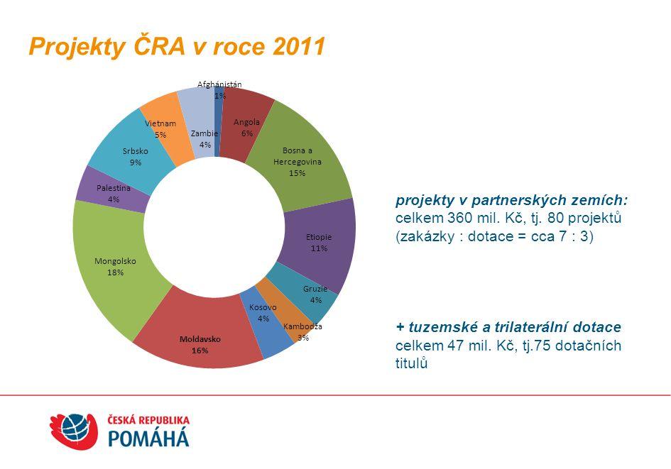 Projekty ČRA v roce 2011 projekty v partnerských zemích: celkem 360 mil. Kč, tj. 80 projektů (zakázky : dotace = cca 7 : 3) + tuzemské a trilaterální