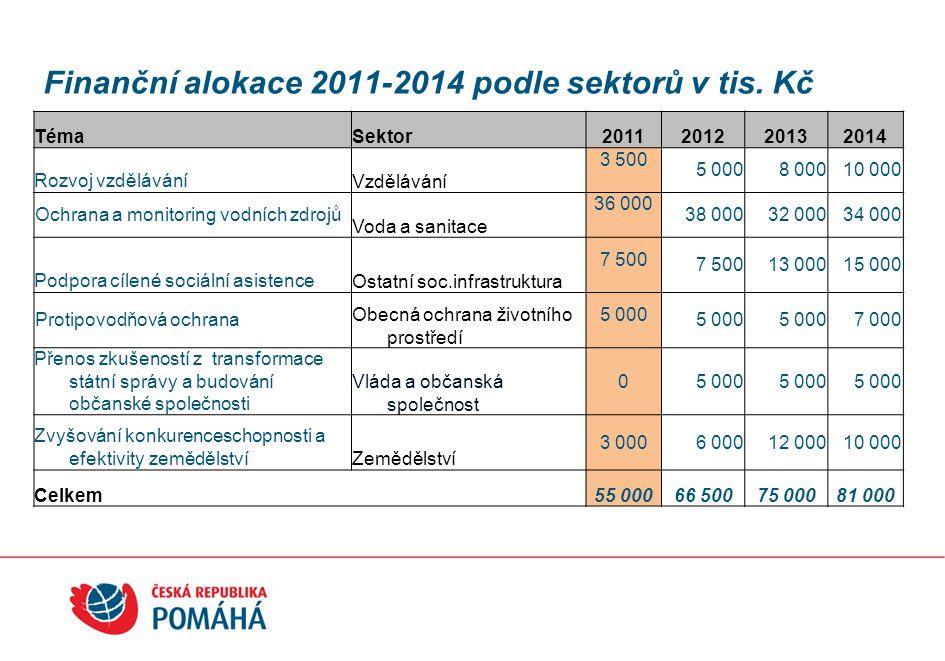 Finanční alokace 2011-2014 podle sektorů v tis. Kč TémaSektor2011201220132014 Rozvoj vzděláváníVzdělávání 3 500 5 0008 00010 000 Ochrana a monitoring