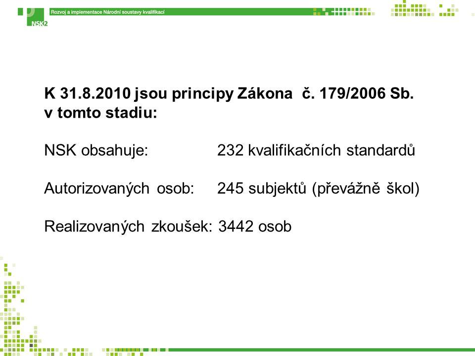 K 31.8.2010 jsou principy Zákona č. 179/2006 Sb. v tomto stadiu: NSK obsahuje: 232 kvalifikačních standardů Autorizovaných osob: 245 subjektů (převážn