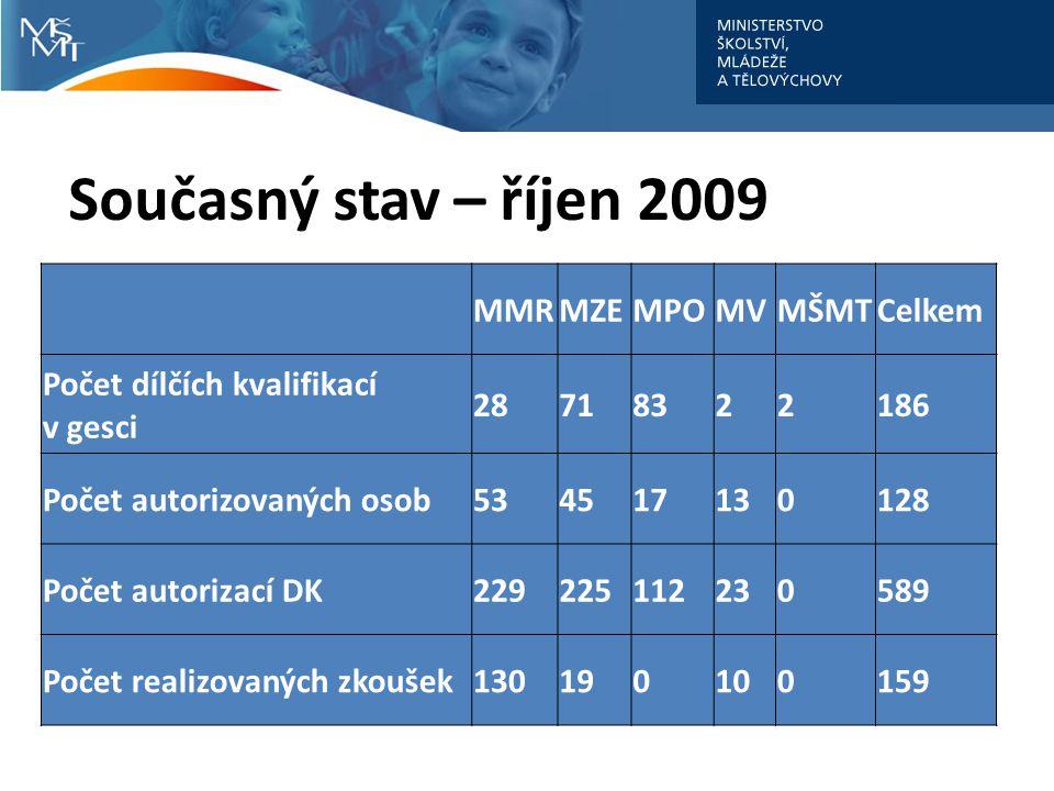 Současný stav – říjen 2009 MMRMZEMPOMVMŠMTCelkem Počet dílčích kvalifikací v gesci 28718322186 Počet autorizovaných osob534517130128 Počet autorizací