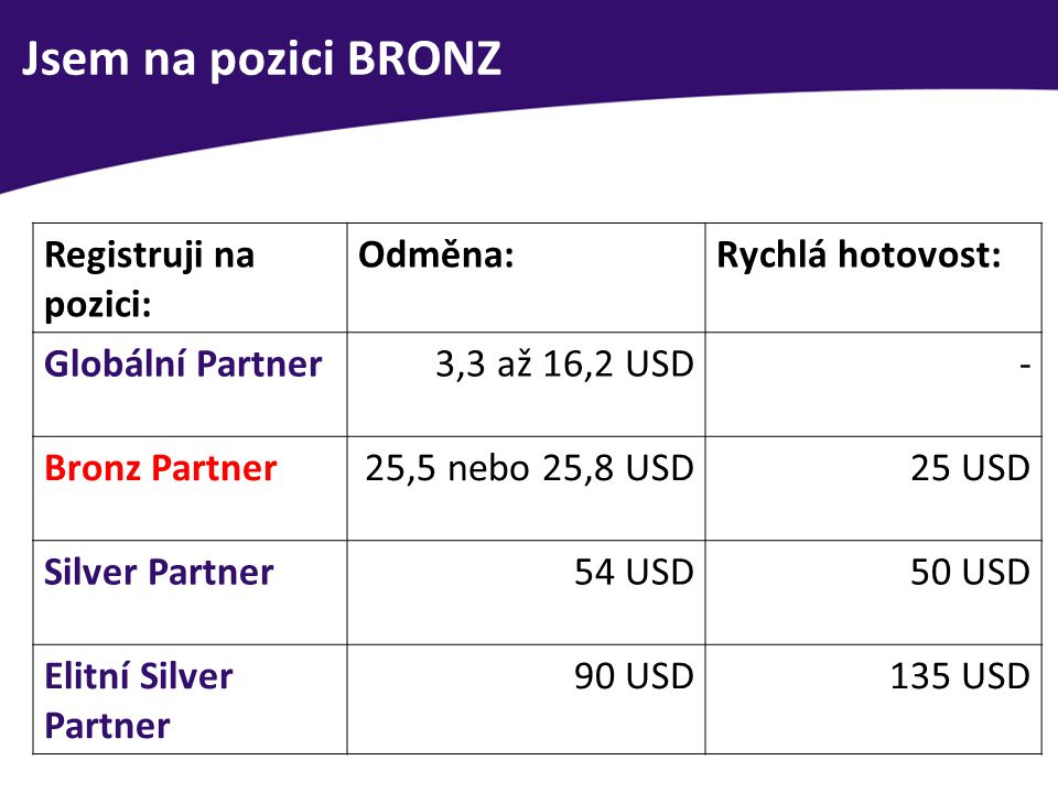 Jsem na pozici BRONZ Registruji na pozici: Odměna:Rychlá hotovost: Globální Partner3,3 až 16,2 USD- Bronz Partner25,5 nebo 25,8 USD25 USD Silver Partn