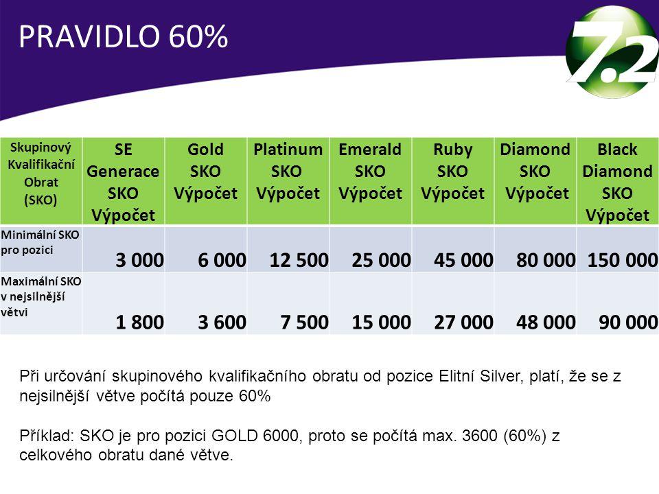 Skupinový Kvalifikační Obrat (SKO) SE Generace SKO Výpočet Gold SKO Výpočet Platinum SKO Výpočet Emerald SKO Výpočet Ruby SKO Výpočet Diamond SKO Výpo